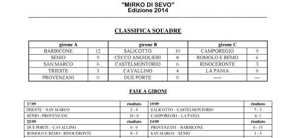 Torneo di Sevo: terminata la fase a gironi
